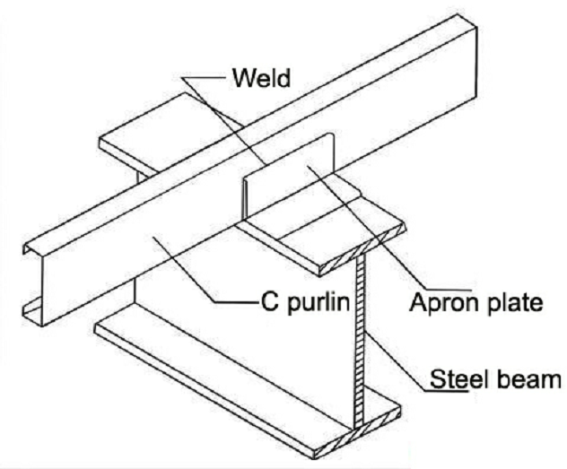 Durable Lipped Steel Channel Purlin - Buy C Purlins, Steel C Section